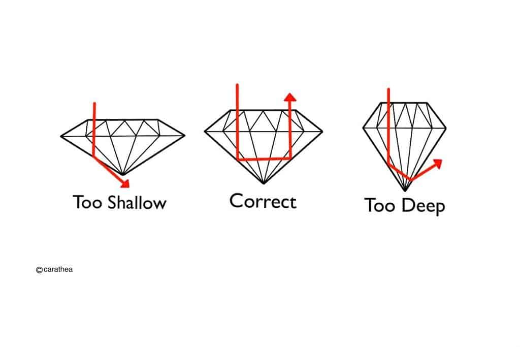 Diagram demonstrating the way light is reflected through different cuts of diamonds