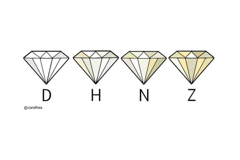 Diagrame demonstrating different colours of diamonds and their grading